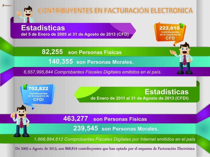 facturacion electronica y folios digitales