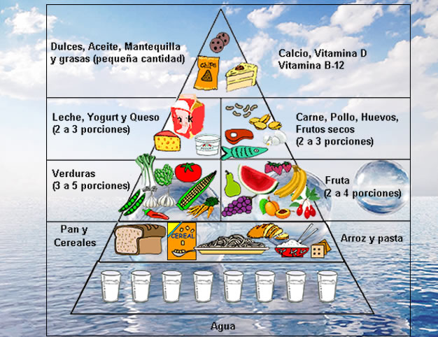 alimentacion saludable y piramide nutricional